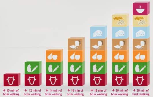 Экспресс диета дюкана 7 дней